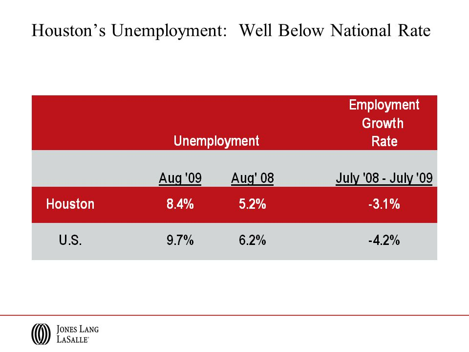 Houston's Unemployment: Well Below National Rate