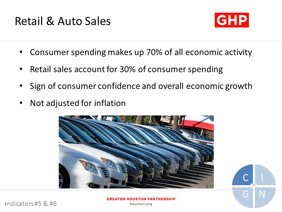 Retail & Auto Sales Consumer spending makes up 70% of all economic activity Retail sales account for 30% of consumer spending Sign of consumer confidence and overall economic growth Not adjusted for inflation CI NG Indicators #5 & #6