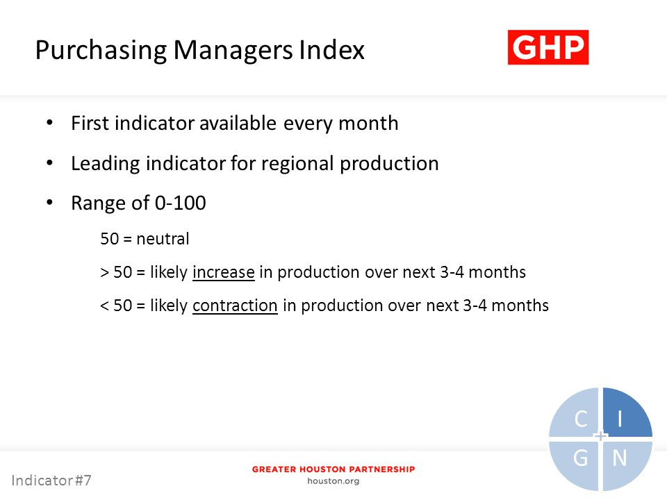 Purchasing Managers Index First indicator available every month Leading indicator for regional production Range of = neutral > 50 = likely increase in production over next 3-4 months < 50 = likely contraction in production over next 3-4 months CI NG Indicator #7
