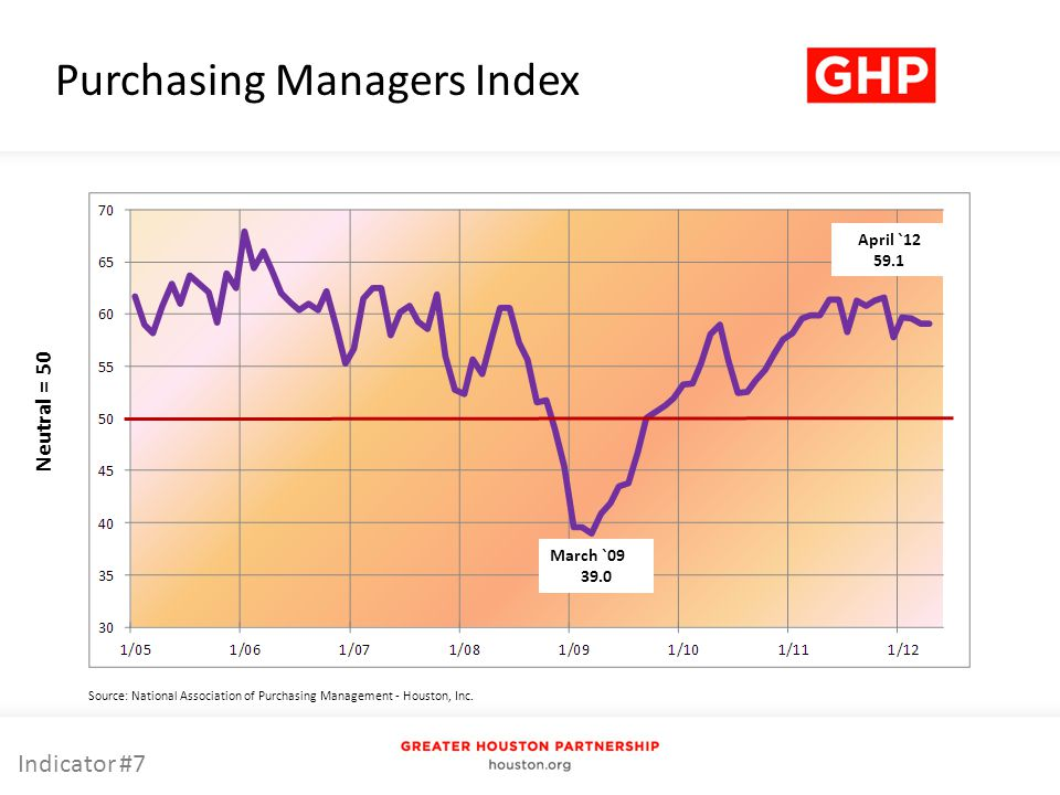 Purchasing Managers Index Source: National Association of Purchasing Management - Houston, Inc.