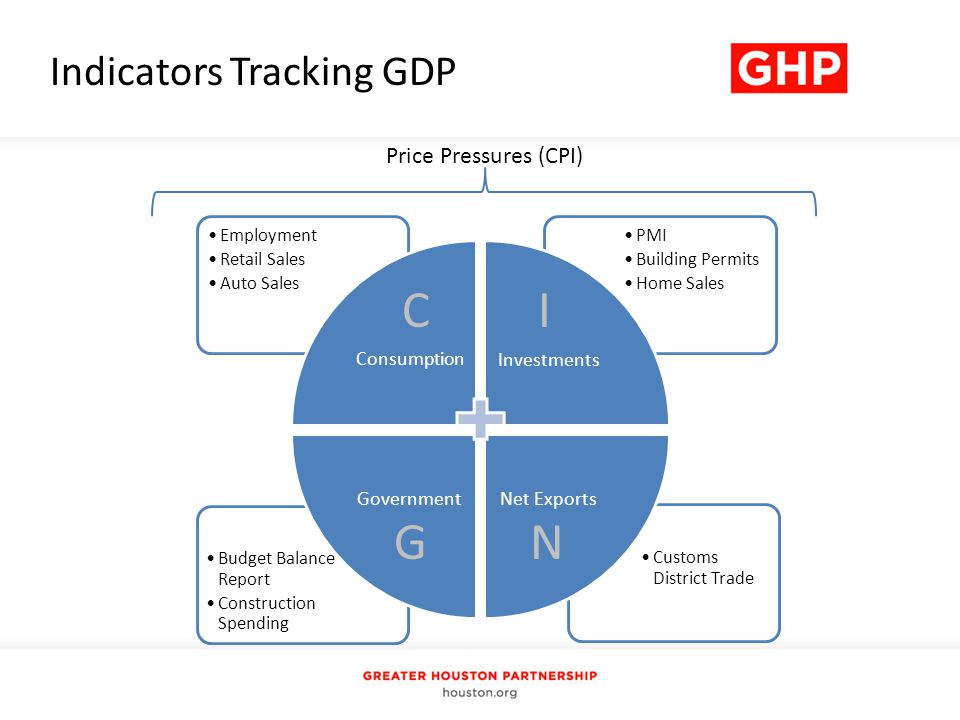 Indicators Tracking GDP Price Pressures (CPI) Customs District Trade Budget Balance Report Construction Spending PMI Building Permits Home Sales Employment Retail Sales Auto Sales Consumption Investments Net ExportsGovernment CI GN