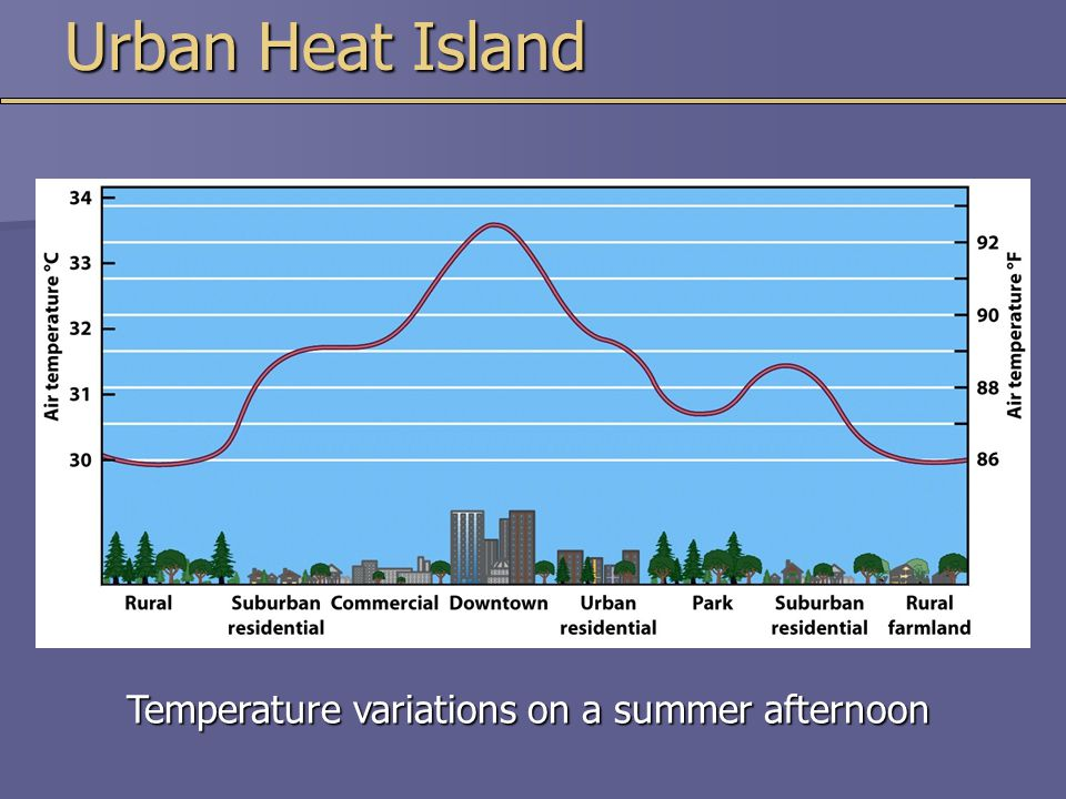Temperature variations on a summer afternoon Urban Heat Island