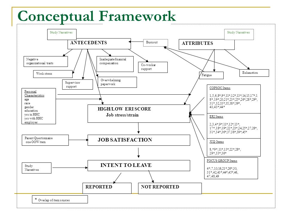 Conceptual framework research dissertation