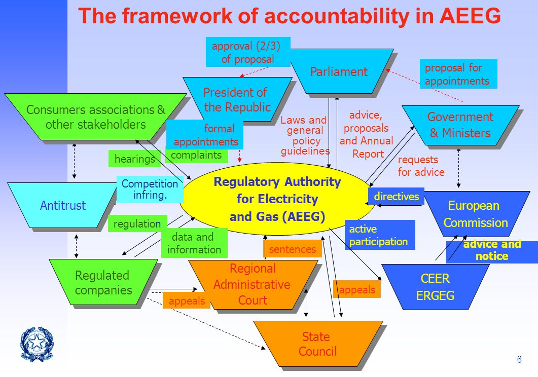 6 Regulatory Authority for Electricity and Gas (AEEG) The framework of accountability in AEEG advice, proposals and Annual Report Laws and general policy guidelines Antitrust Competition infring.