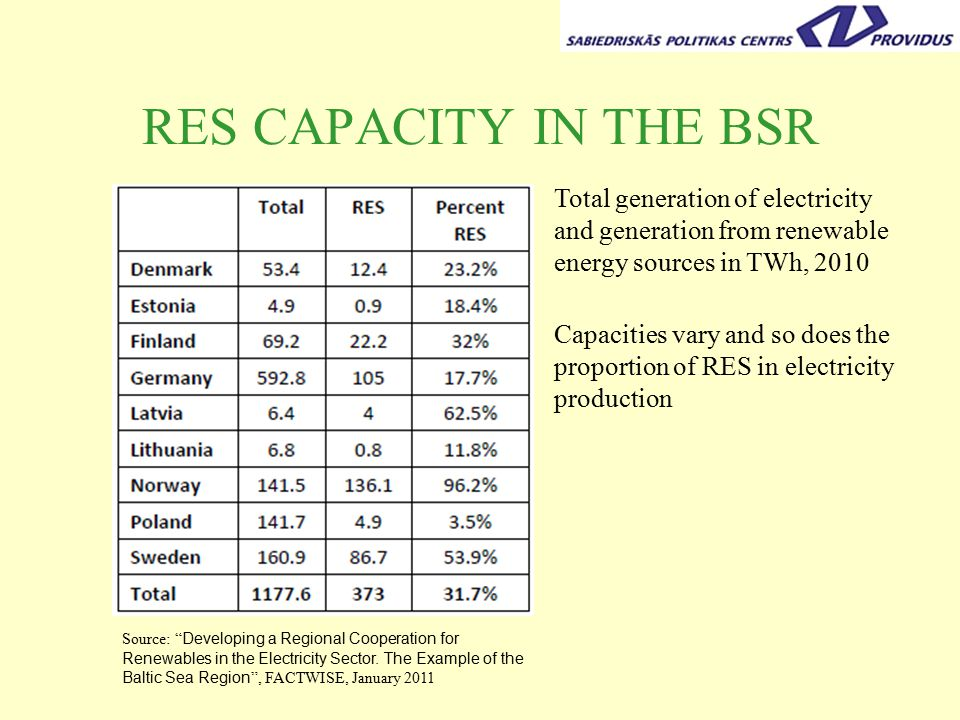 RES CAPACITY IN THE BSR Total generation of electricity and generation from renewable energy sources in TWh, 2010 Source: Developing a Regional Cooperation for Renewables in the Electricity Sector.