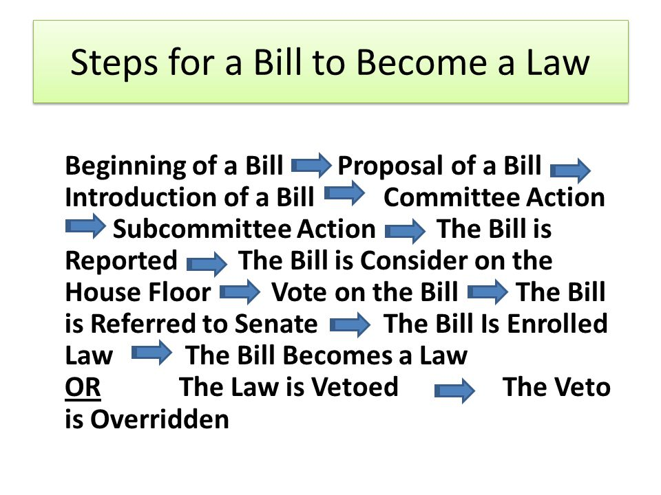 Steps for a Bill to Become a Law Beginning of a Bill Proposal of a Bill Introduction of a Bill Committee Action Subcommittee ActionThe Bill is Reported The Bill is Consider on the House Floor Vote on the Bill The Bill is Referred to Senate The Bill Is Enrolled Law The Bill Becomes a Law OR The Law is Vetoed The Veto is Overridden