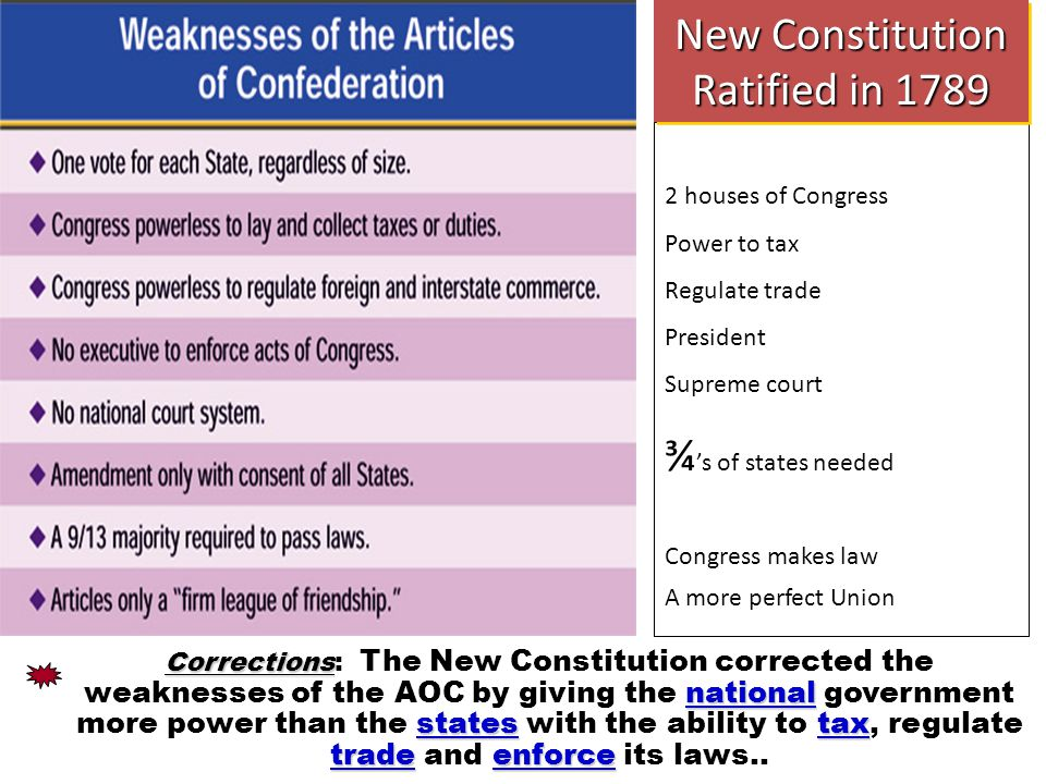 Chapter 2, Section Corrections national statestax tradeenforce Corrections: The New Constitution corrected the weaknesses of the AOC by giving the national government more power than the states with the ability to tax, regulate trade and enforce its laws..