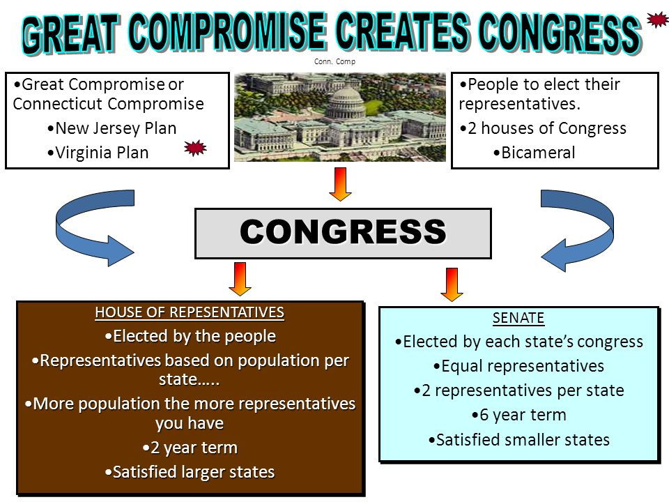 CONGRESS HOUSE OF REPESENTATIVES Elected by the peopleElected by the people Representatives based on population per state…..Representatives based on population per state…..