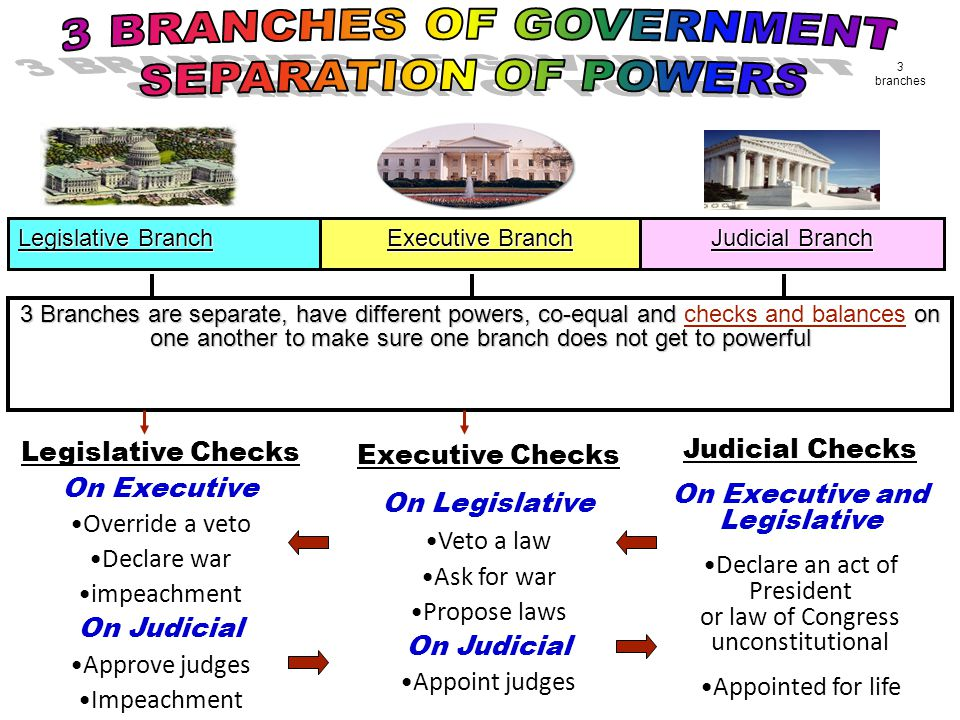 Legislative Branch Executive Branch Judicial Branch 3 Branches are separate, have different powers, co-equal and on one another to make sure one branch does not get to powerful 3 Branches are separate, have different powers, co-equal and checks and balances on one another to make sure one branch does not get to powerful Legislative Checks On Executive Override a veto Declare war impeachment On Judicial Approve judges Impeachment Executive Checks On Legislative Veto a law Ask for war Propose laws On Judicial Appoint judges Judicial Checks On Executive and Legislative Declare an act of President or law of Congress unconstitutional Appointed for life 3 branches
