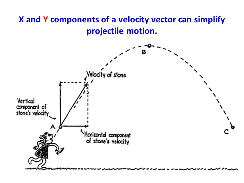 X and Y components of a velocity vector can simplify projectile motion.