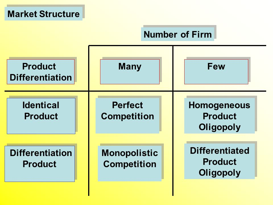 Market Structure Product Differentiation Product Differentiation Few Many Number of Firm Differentiation Product Differentiation Product Identical Product Identical Product Perfect Competition Perfect Competition Monopolistic Competition Monopolistic Competition Homogeneous Product Oligopoly Differentiated Product Oligopoly