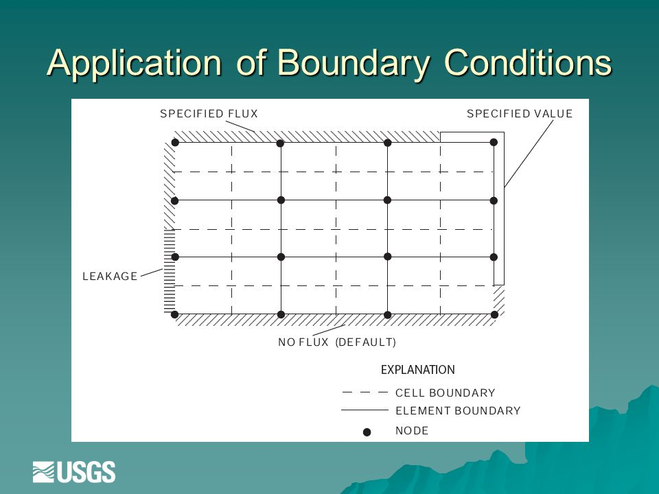 Application of Boundary Conditions