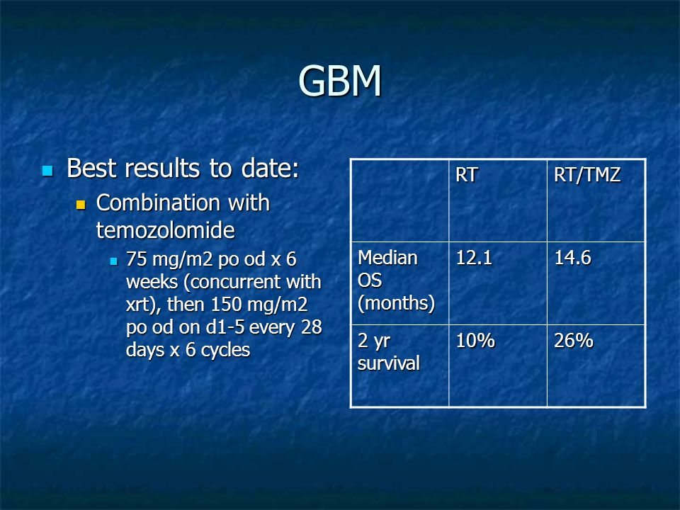 GBM Best results to date: Best results to date: Combination with temozolomide Combination with temozolomide 75 mg/m2 po od x 6 weeks (concurrent with xrt), then 150 mg/m2 po od on d1-5 every 28 days x 6 cycles 75 mg/m2 po od x 6 weeks (concurrent with xrt), then 150 mg/m2 po od on d1-5 every 28 days x 6 cycles RTRT/TMZ Median OS (months) yr survival 10%26%