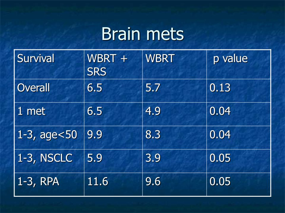 Brain mets Survival WBRT + SRS WBRT p value p value Overall met , age< , NSCLC , RPA
