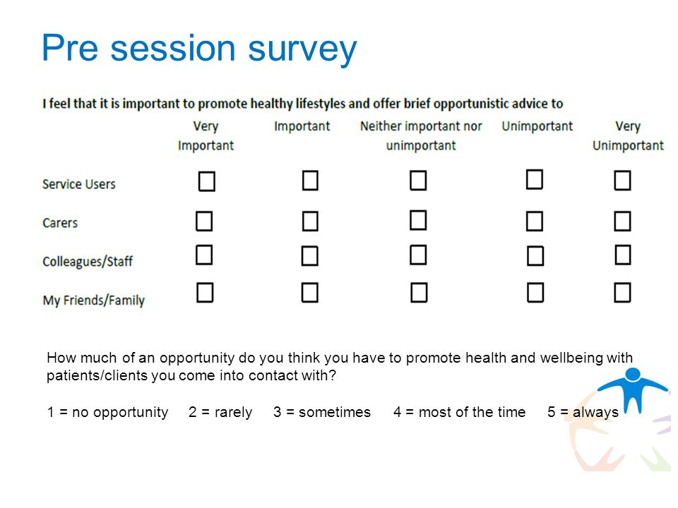 Pre session survey How much of an opportunity do you think you have to promote health and wellbeing with patients/clients you come into contact with.