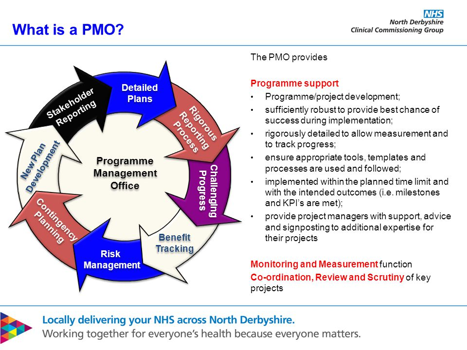 What is a PMO.