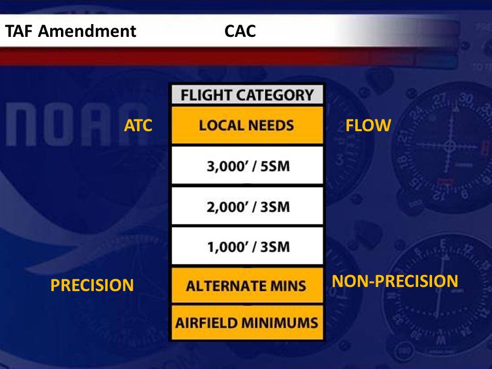 TAF Amendment CAC ATCFLOW PRECISION NON-PRECISION