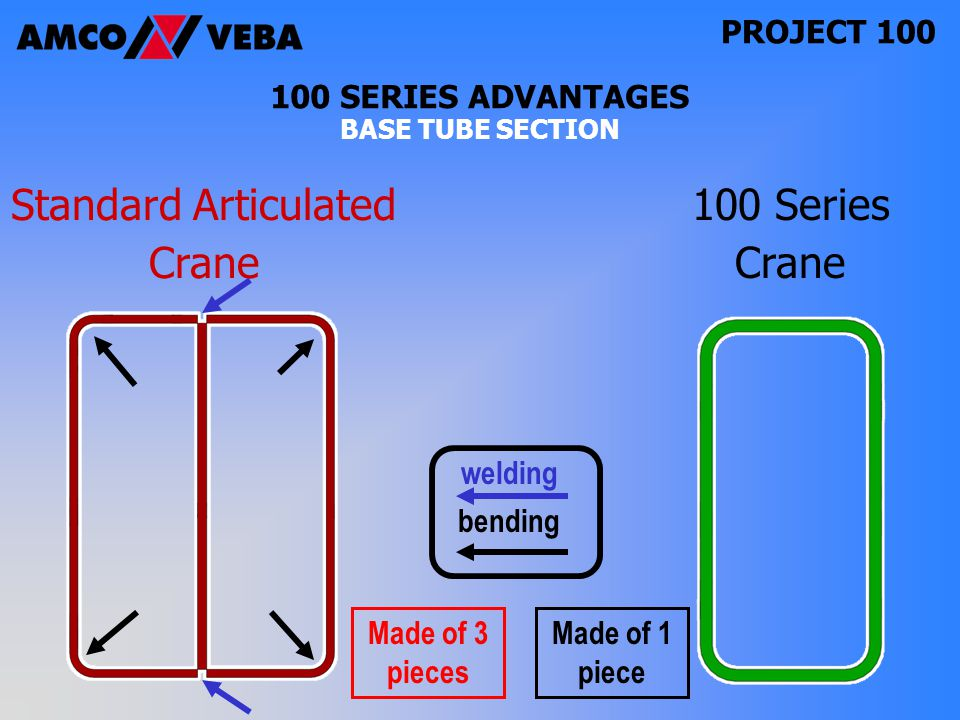 PROJECT SERIES ADVANTAGES BASE TUBE SECTION Standard Articulated Crane 100 Series Crane Made of 1 piece Made of 3 pieces bending welding