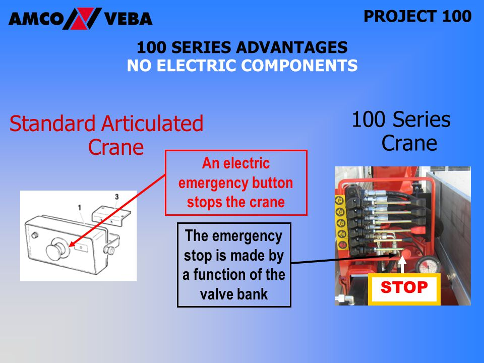 PROJECT 100 STOP 100 SERIES ADVANTAGES NO ELECTRIC COMPONENTS Standard Articulated Crane 100 Series Crane The emergency stop is made by a function of the valve bank An electric emergency button stops the crane