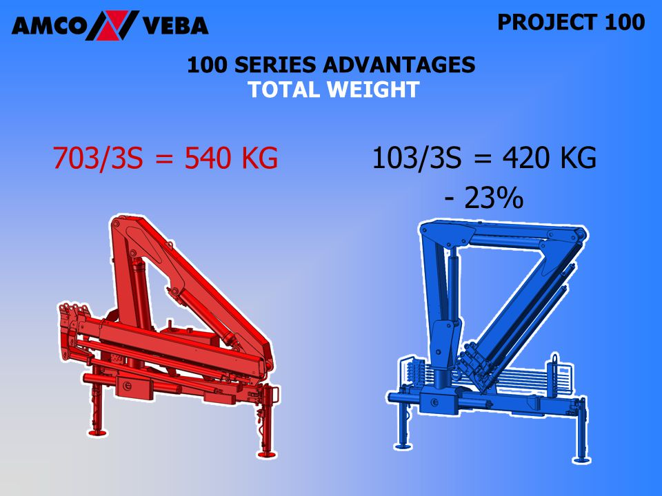 PROJECT SERIES ADVANTAGES TOTAL WEIGHT 703/3S = 540 KG 103/3S = 420 KG - 23%