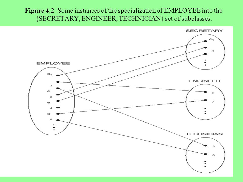 12 Figure 4.2 Some instances of the specialization of EMPLOYEE into the {SECRETARY, ENGINEER, TECHNICIAN} set of subclasses.