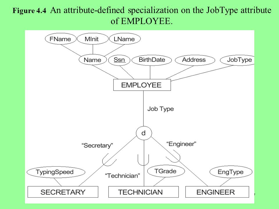 17 Figure 4.4 An attribute-defined specialization on the JobType attribute of EMPLOYEE.