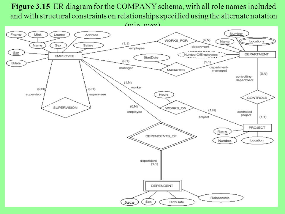 2 Figure 3.15 ER diagram for the COMPANY schema, with all role names included and with structural constraints on relationships specified using the alternate notation (min, max).