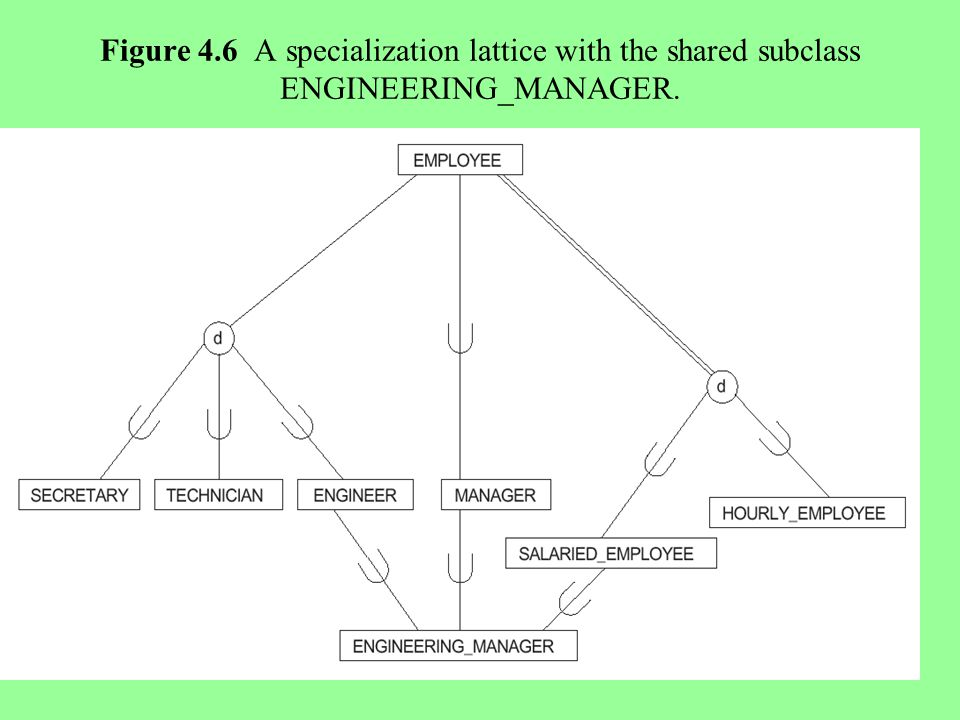 22 Figure 4.6 A specialization lattice with the shared subclass ENGINEERING_MANAGER.