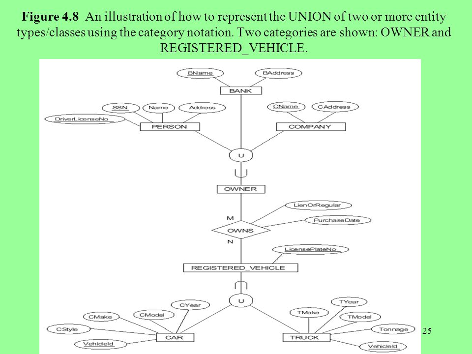 25 Figure 4.8 An illustration of how to represent the UNION of two or more entity types/classes using the category notation.