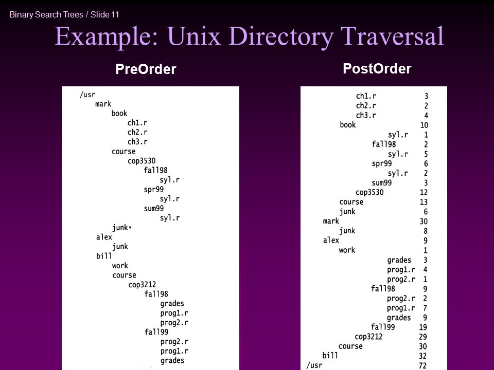 Binary Search Trees / Slide 11 Example: Unix Directory Traversal PreOrder PostOrder