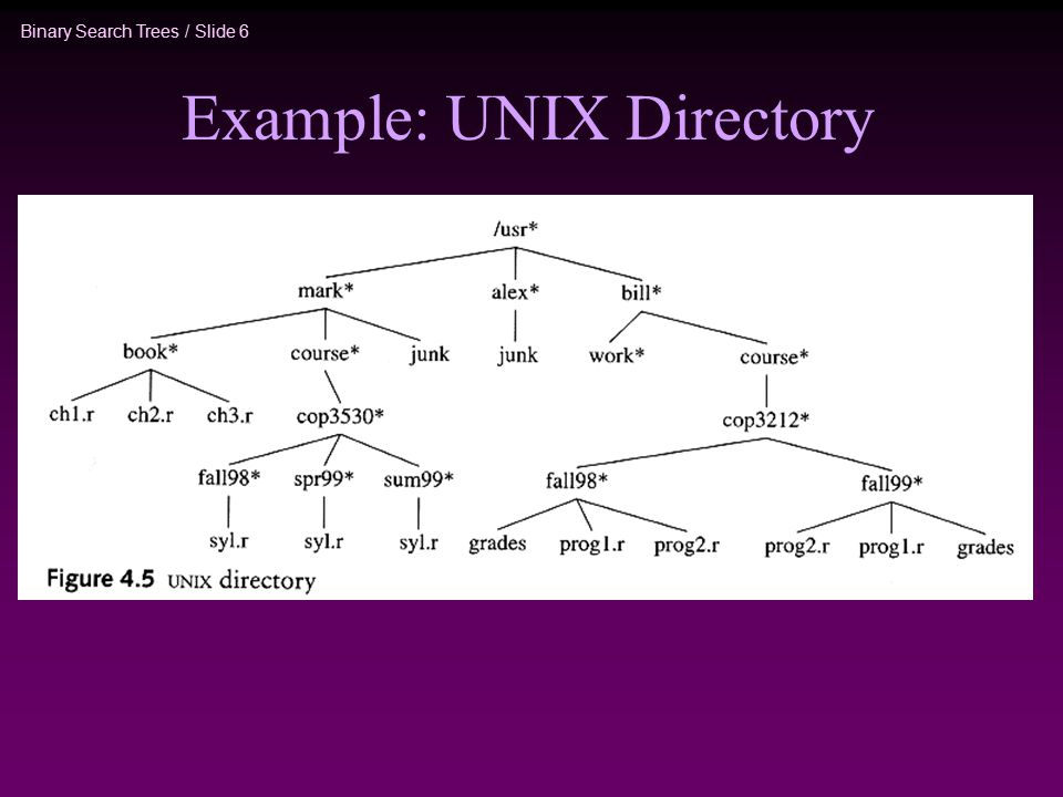 Binary Search Trees / Slide 6 Example: UNIX Directory