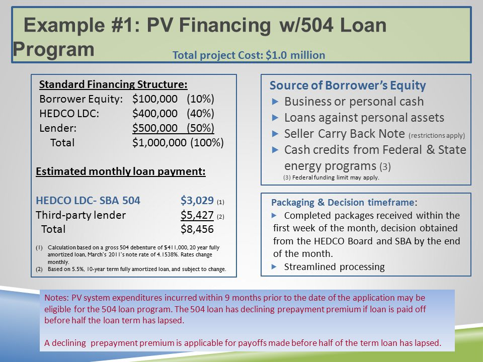 Example #1: PV Financing w/504 Loan Program Standard Financing Structure: Borrower Equity:$100,000 (10%) HEDCO LDC:$400,000 (40%) Lender:$500,000 (50%) Total$1,000,000 (100%) Estimated monthly loan payment: HEDCO LDC- SBA 504 $3,029 (1) Third-party lender $5,427 (2) Total$8,456 (1)Calculation based on a gross 504 debenture of $411,000, 20 year fully amortized loan, March's 2011's note rate of %.