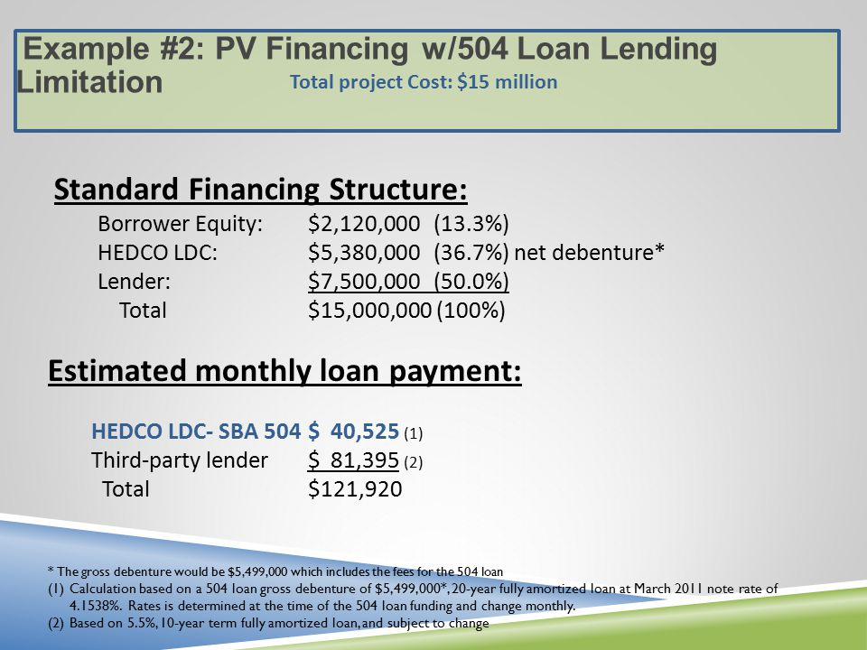 Example #2: PV Financing w/504 Loan Lending Limitation Standard Financing Structure: Borrower Equity:$2,120,000 (13.3%) HEDCO LDC:$5,380,000 (36.7%) net debenture* Lender:$7,500,000 (50.0%) Total$15,000,000 (100%) Estimated monthly loan payment: HEDCO LDC- SBA 504 $ 40,525 (1) Third-party lender $ 81,395 (2) Total$121,920 * The gross debenture would be $5,499,000 which includes the fees for the 504 loan (1)Calculation based on a 504 loan gross debenture of $5,499,000*, 20-year fully amortized loan at March 2011 note rate of %.