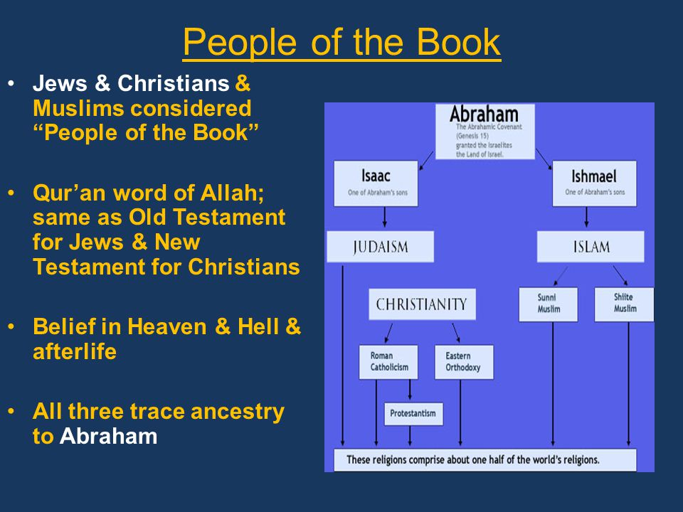 People of the Book Jews & Christians & Muslims considered People of the Book Qur'an word of Allah; same as Old Testament for Jews & New Testament for Christians Belief in Heaven & Hell & afterlife All three trace ancestry to Abraham