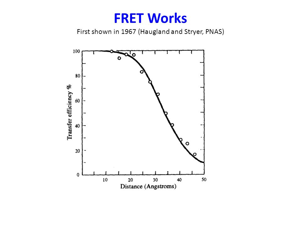 FRET Works First shown in 1967 (Haugland and Stryer, PNAS)