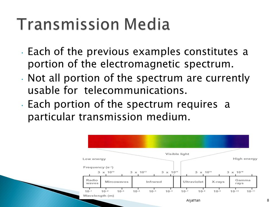 Each of the previous examples constitutes a portion of the electromagnetic spectrum.