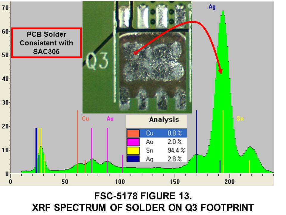 FSC-5178 FIGURE 13. XRF SPECTRUM OF SOLDER ON Q3 FOOTPRINT PCB Solder Consistent with SAC305
