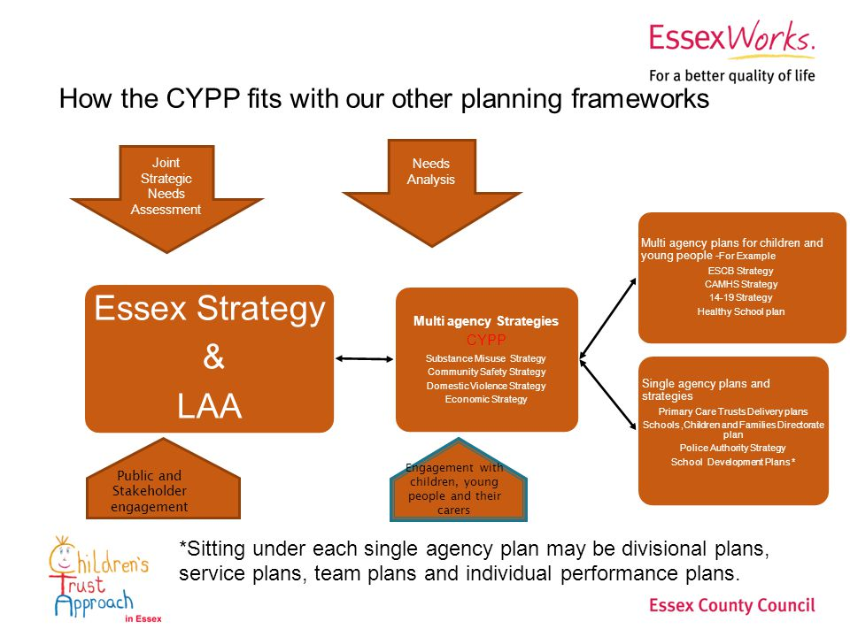 How the CYPP fits with our other planning frameworks Essex Strategy & LAA Multi agency Strategies CYPP Substance Misuse Strategy Community Safety Strategy Domestic Violence Strategy Economic Strategy Multi agency plans for children and young people - For Example ESCB Strategy CAMHS Strategy Strategy Healthy School plan Single agency plans and strategies Primary Care Trusts Delivery plans Schools,Children and Families Directorate plan Police Authority Strategy School Development Plans * *Sitting under each single agency plan may be divisional plans, service plans, team plans and individual performance plans.