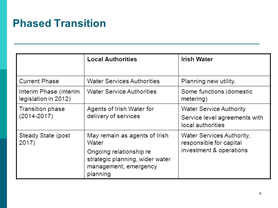 Phased Transition Local AuthoritiesIrish Water Current PhaseWater Services AuthoritiesPlanning new utility.