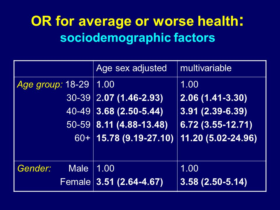 OR for average or worse health : sociodemographic factors Age sex adjustedmultivariable Age group: ( ) 3.68 ( ) 8.11 ( ) ( ) ( ) 3.91 ( ) 6.72 ( ) ( ) Gender: Male Female ( ) ( )