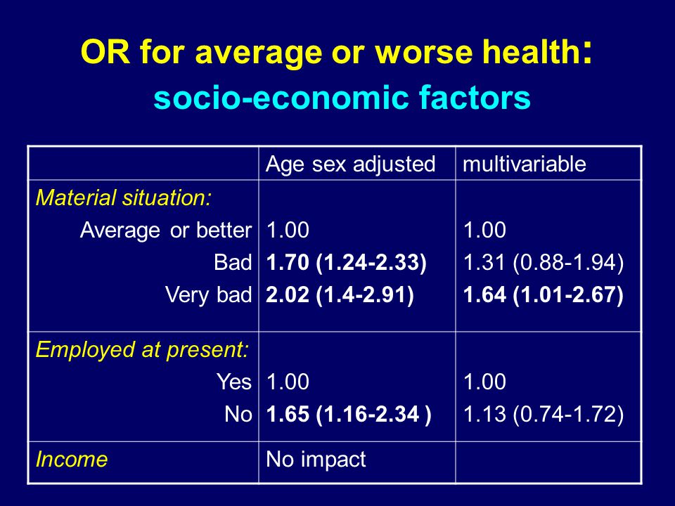 OR for average or worse health : socio-economic factors Age sex adjustedmultivariable Material situation: Average or better Bad Very bad ( ) 2.02 ( ) ( ) 1.64 ( ) Employed at present: Yes No ( ) ( ) IncomeNo impact