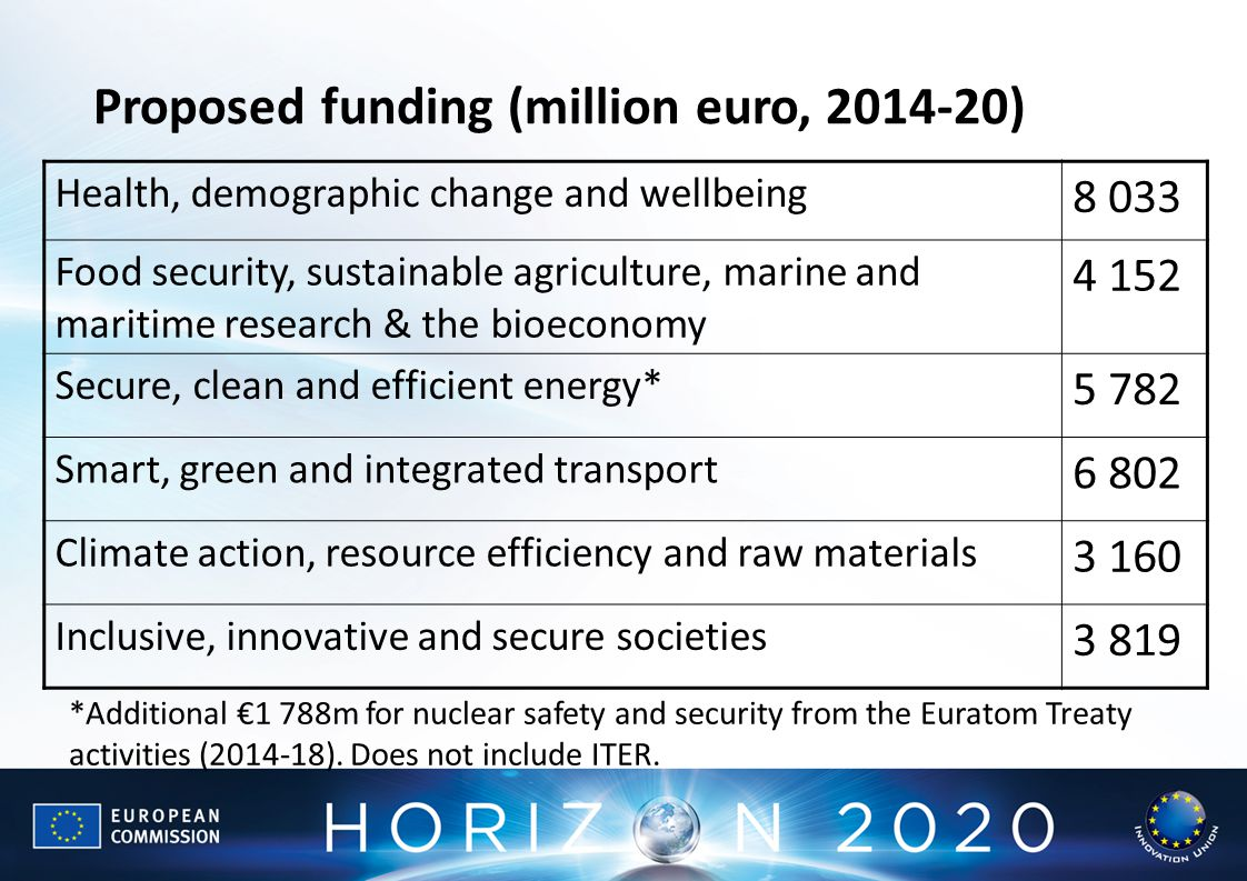 Health, demographic change and wellbeing Food security, sustainable agriculture, marine and maritime research & the bioeconomy Secure, clean and efficient energy* Smart, green and integrated transport Climate action, resource efficiency and raw materials Inclusive, innovative and secure societies Proposed funding (million euro, ) *Additional €1 788m for nuclear safety and security from the Euratom Treaty activities ( ).