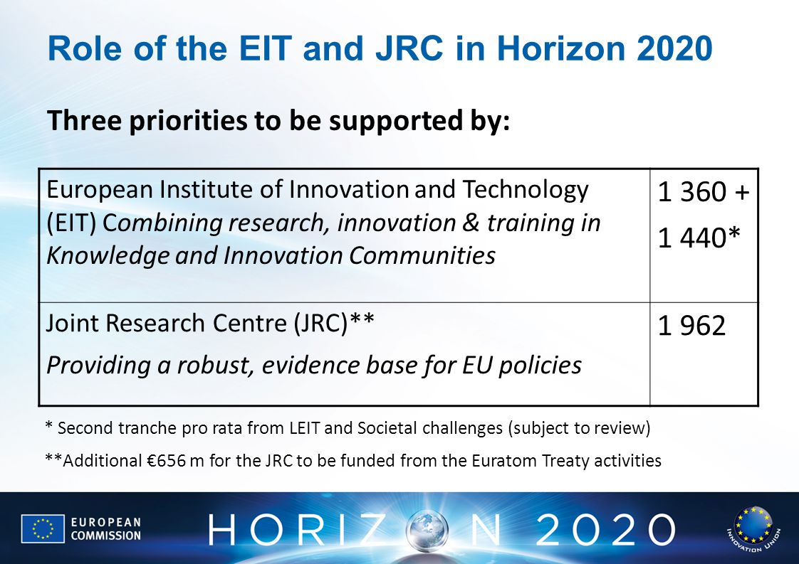 Role of the EIT and JRC in Horizon 2020 European Institute of Innovation and Technology (EIT) Combining research, innovation & training in Knowledge and Innovation Communities * Joint Research Centre (JRC)** Providing a robust, evidence base for EU policies * Second tranche pro rata from LEIT and Societal challenges (subject to review) **Additional €656 m for the JRC to be funded from the Euratom Treaty activities Three priorities to be supported by: