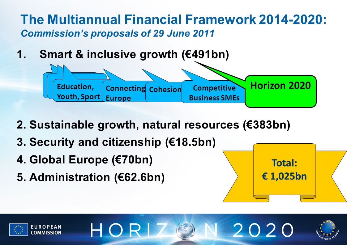 The Multiannual Financial Framework : Commission's proposals of 29 June Smart & inclusive growth (€491bn) 2.