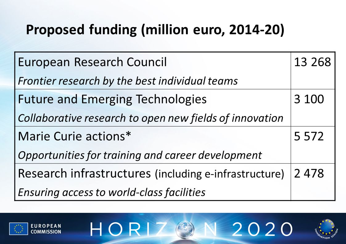 European Research Council Frontier research by the best individual teams Future and Emerging Technologies Collaborative research to open new fields of innovation Marie Curie actions* Opportunities for training and career development Research infrastructures (including e-infrastructure) Ensuring access to world-class facilities Proposed funding (million euro, )