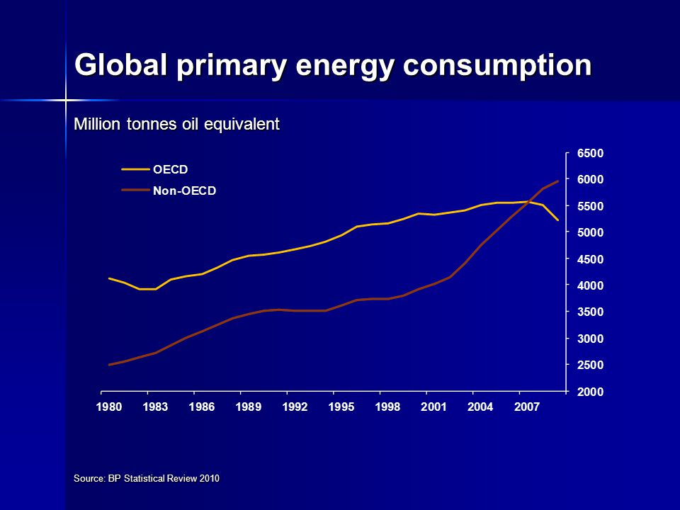 Global primary energy consumption Source: BP Statistical Review 2010 Million tonnes oil equivalent