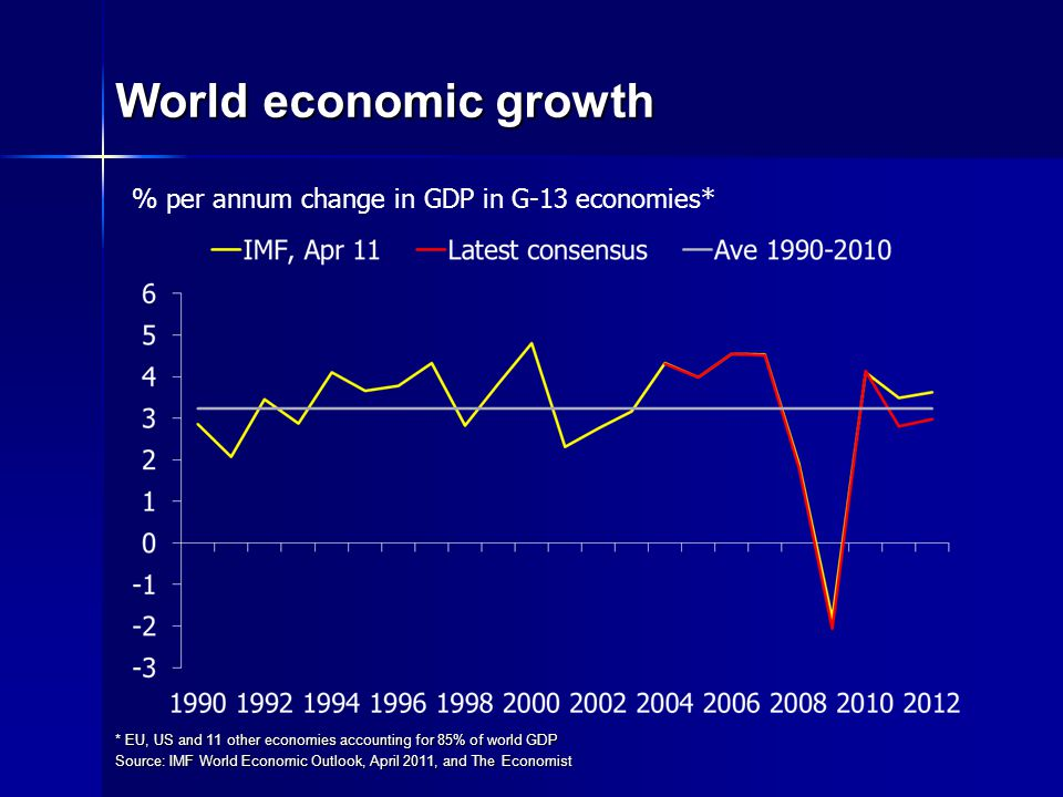 World economic growth * EU, US and 11 other economies accounting for 85% of world GDP Source: IMF World Economic Outlook, April 2011, and The Economist % per annum change in GDP in G-13 economies*