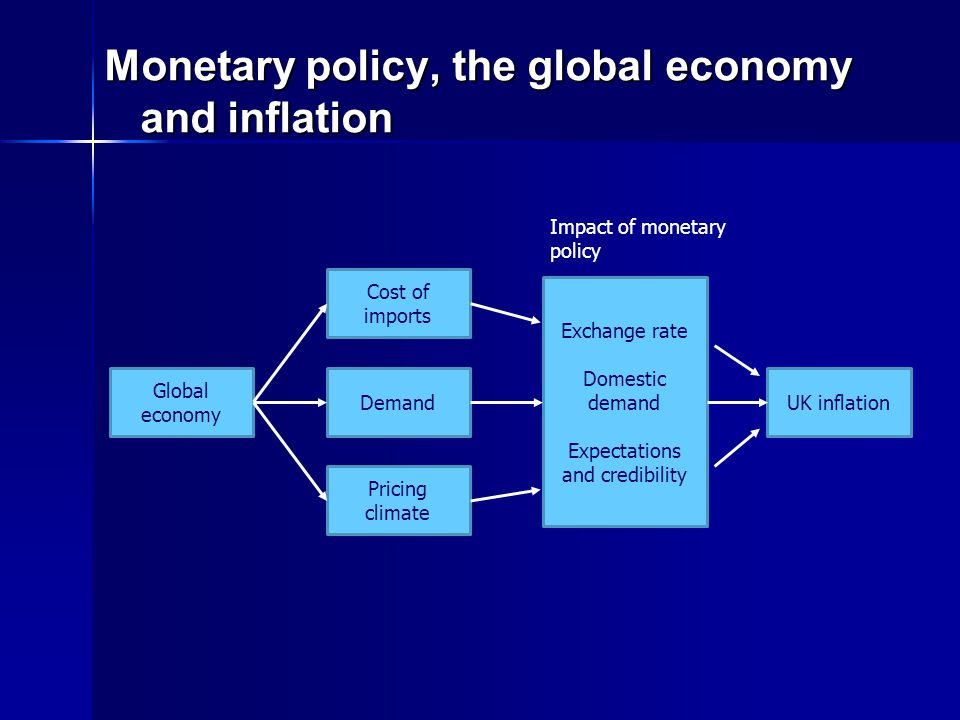 Monetary policy, the global economy and inflation Global economy Cost of imports Demand Pricing climate Exchange rate Domestic demand Expectations and credibility UK inflation Impact of monetary policy