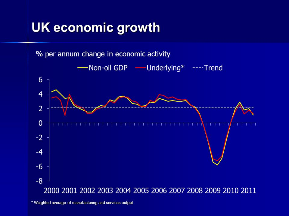 UK economic growth * Weighted average of manufacturing and services output % per annum change in economic activity