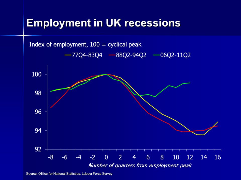 Employment in UK recessions Source: Office for National Statistics, Labour Force Survey Index of employment, 100 = cyclical peak Number of quarters from employment peak